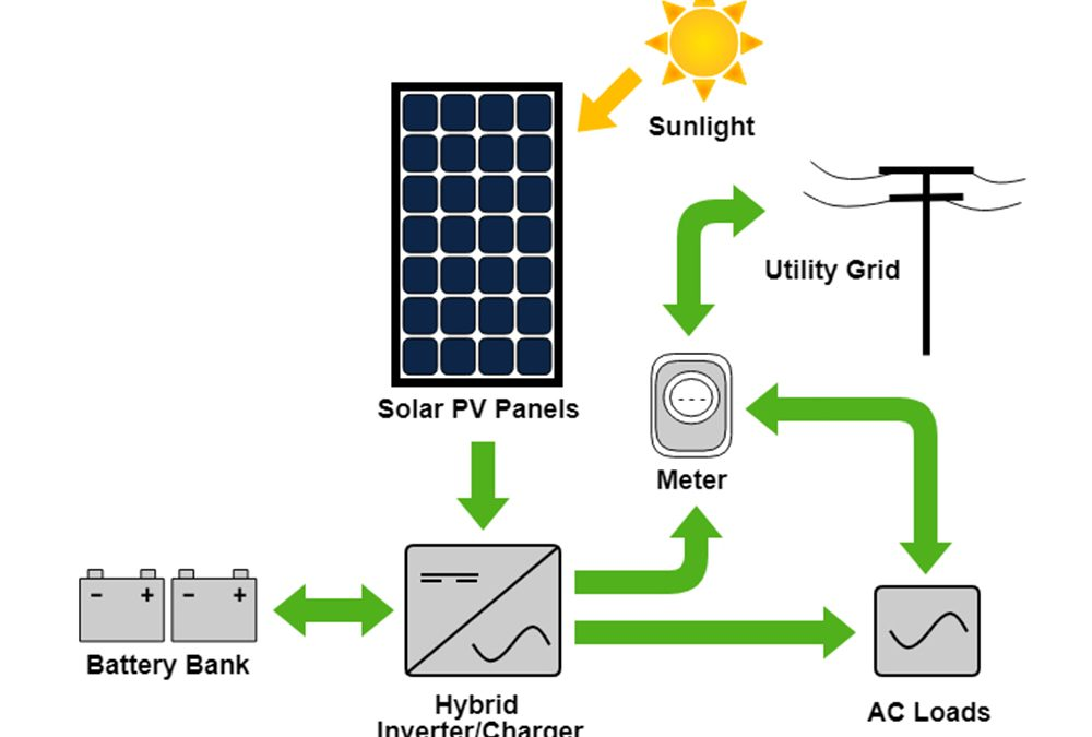 How Solar Electricity Systems Work