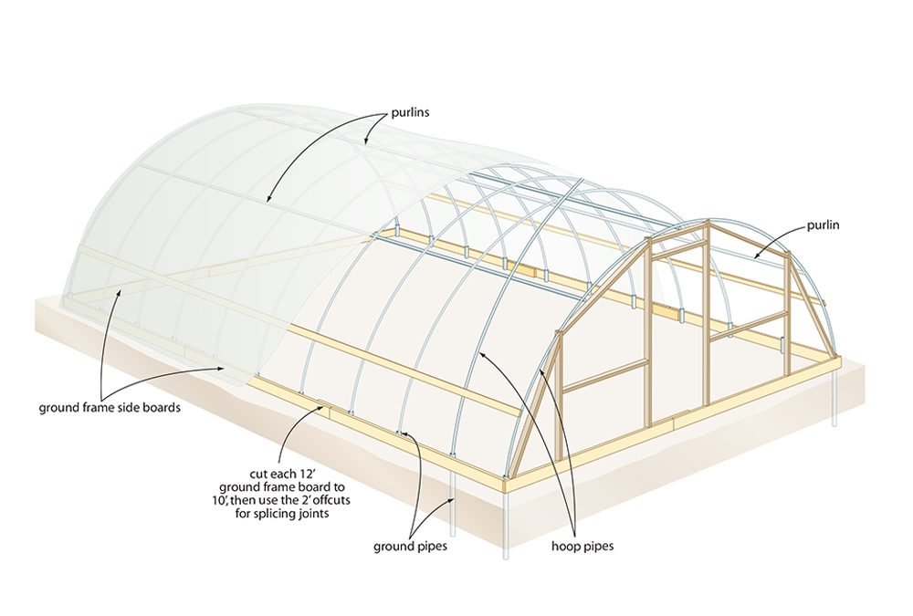 Alternatives to Traditional Greenhouses